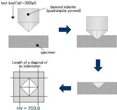 Knoop Hardness Tester Diagram Information Of Wiring Diagram